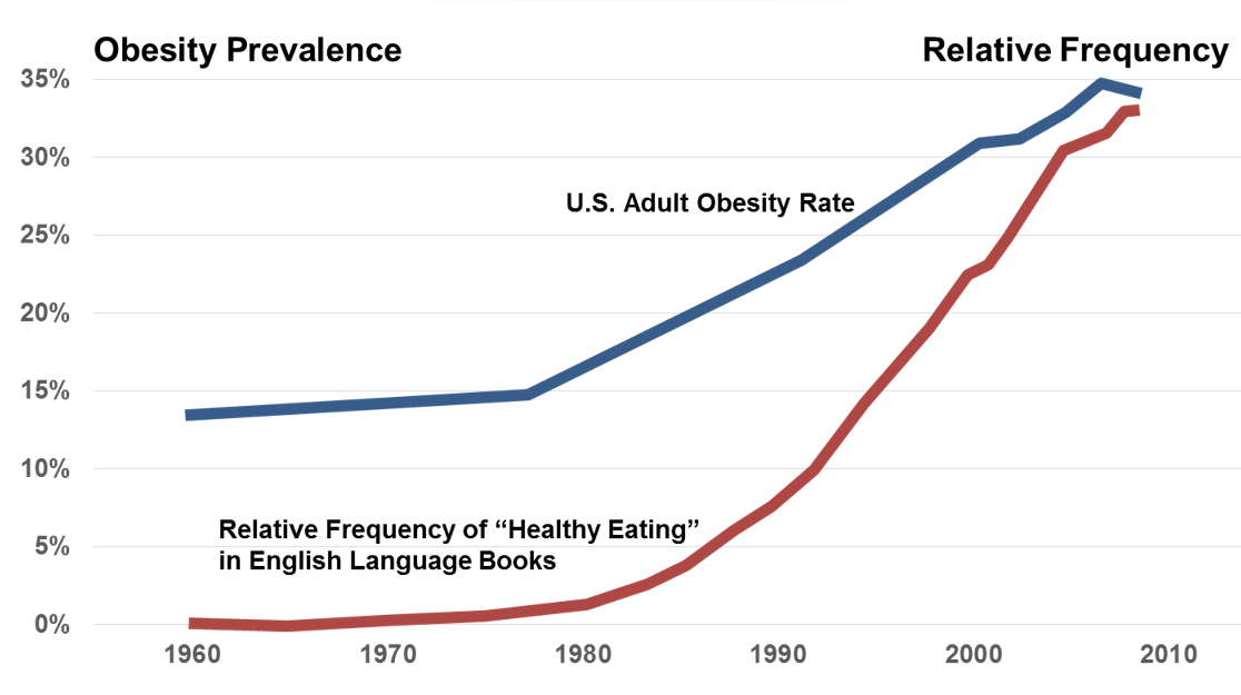 Obesity-Rate-and-Healthy-Eating.png