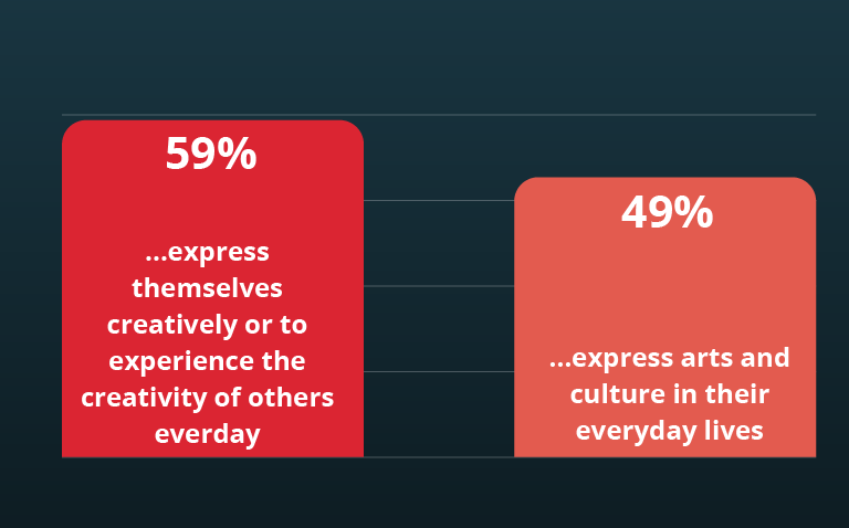 "Percent of Americans who ""Strongly Agree"" with this statement. Source:  Creating Connection: Research Findings and Proposed Message Framework to Build Public Will for Arts and Culture.  Arts Midwest and Metropolitan Group, 2015."