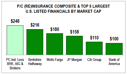 PC-Insurance-market-cap1.png