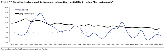 Berkshire has leveraged its insurance underwriting profitability to reduce %22borrowing costs%22.png