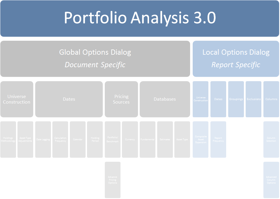 information architecture for portfolio analysis 3.0 document and report options