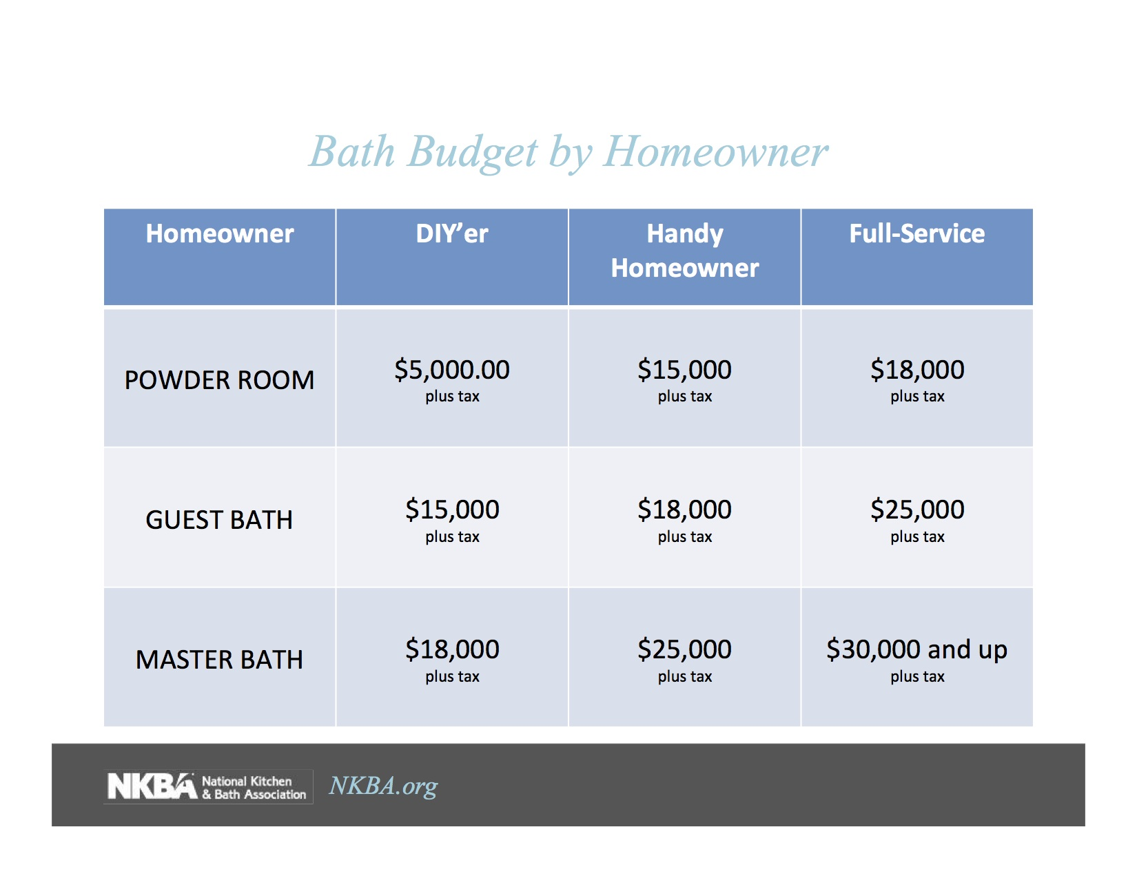 Bathroom Budgets broken down again by homeowner and by project size. Yes, bathrooms are more expensive than you'd think because there's more stuff behind the walls.