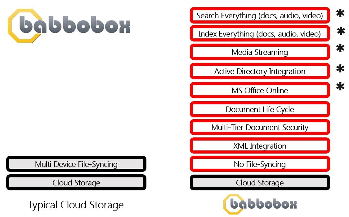 babbobox-features