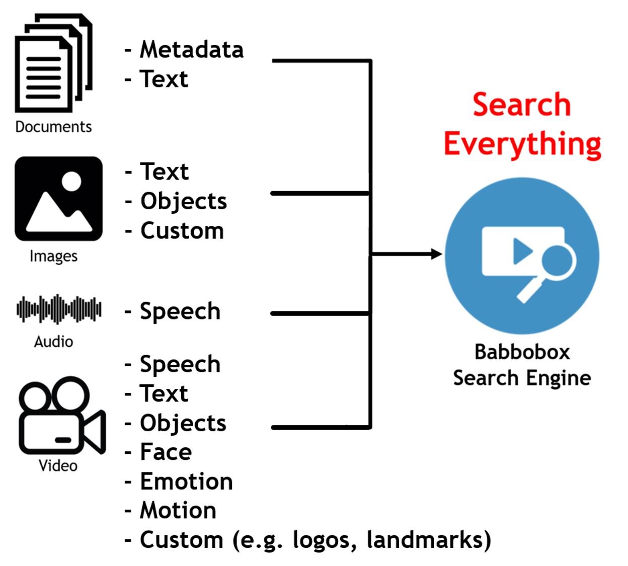 Babbobox_search_engine_elements.jpg