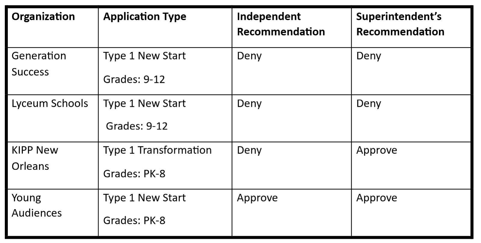Charter school Applications.png