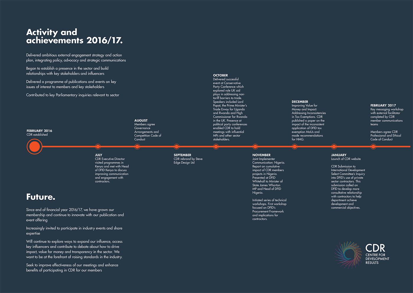 Two-page timeline spread from our design of the 2016 annual report for the UK-based Centre for Development Results.