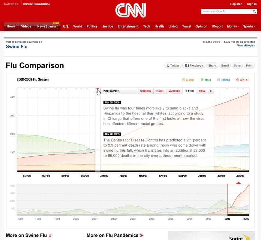 CNN_FLU_04_InteractiveGraphs.jpg