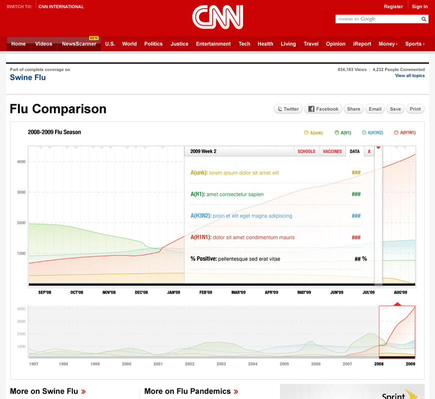 CNN_FLU_05_InteractiveGraphs.jpg