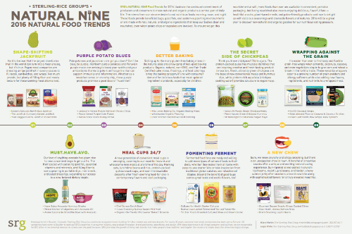 This poster shows nine trends in natural foods for 2016. (Source: SRG)