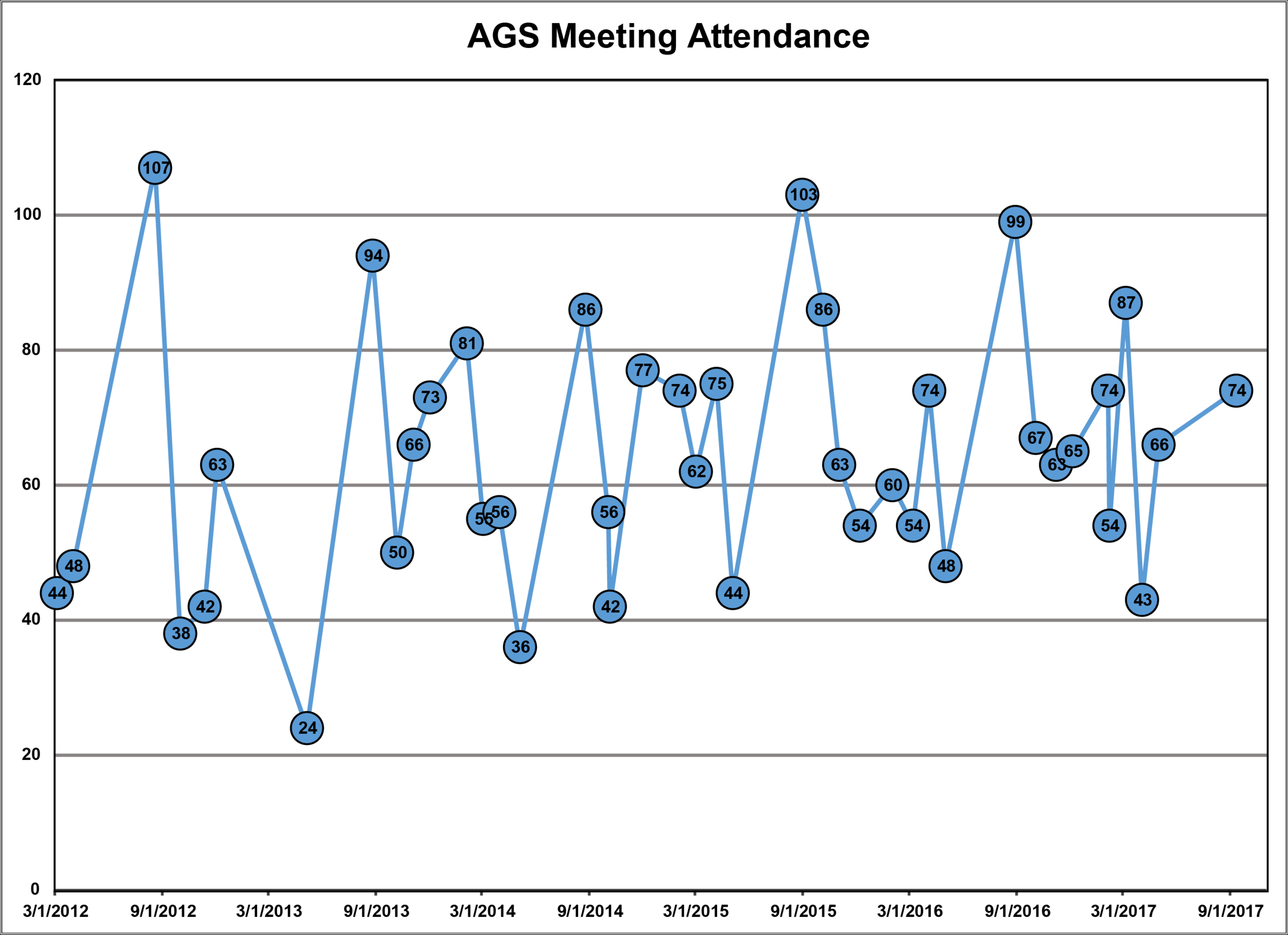 Attendance graph since 2012. Average and median attendance is 63 per meeting.
