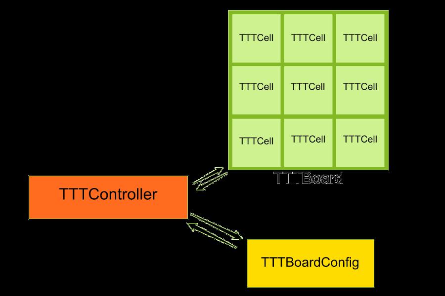 Picture 1 : Tic Tac Toe's MVC Architecture