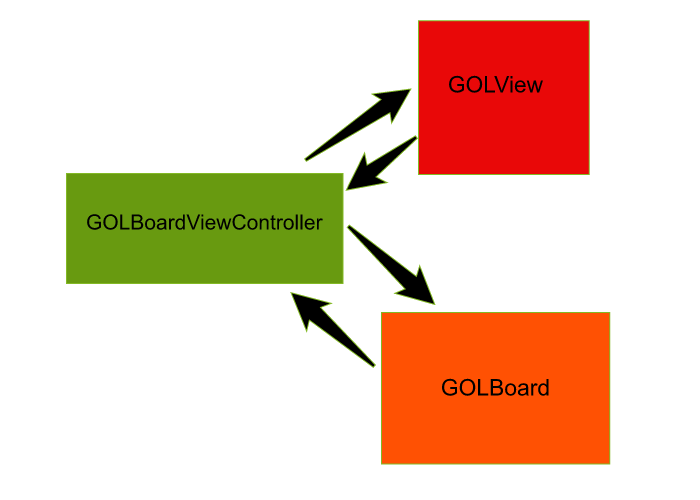 Game Of Life Architecture: Model - View - Controller