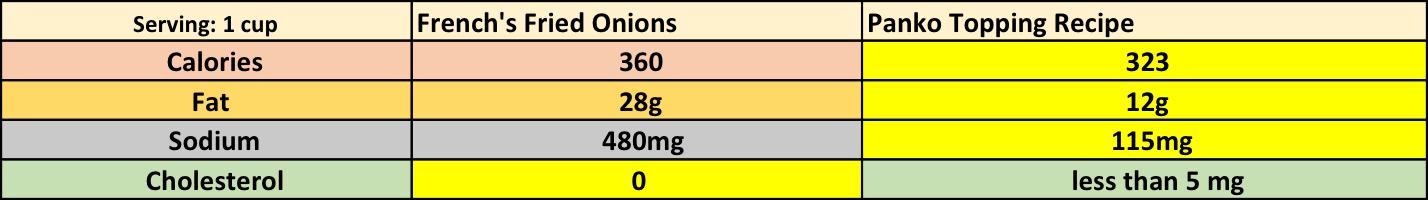 Savings: 37 calories: 16g fat: 365mg sodium