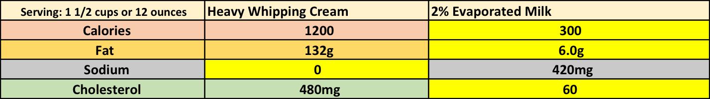 Savings: 900 calories: 126g fat: 420 mg cholesterol   Increase: 420mg sodium