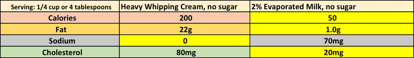 Savings: 150 calories: 21g fat: 60 mg sodium