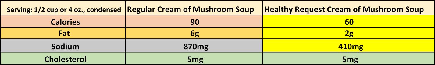 Savings: 30 calories: 4g fat: 460mg sodium