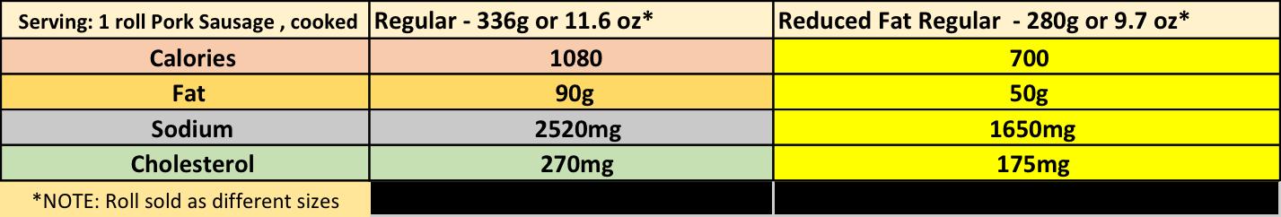 Savings: 380 calories: 40g fat: 870mg sodium: 95mg cholesterol