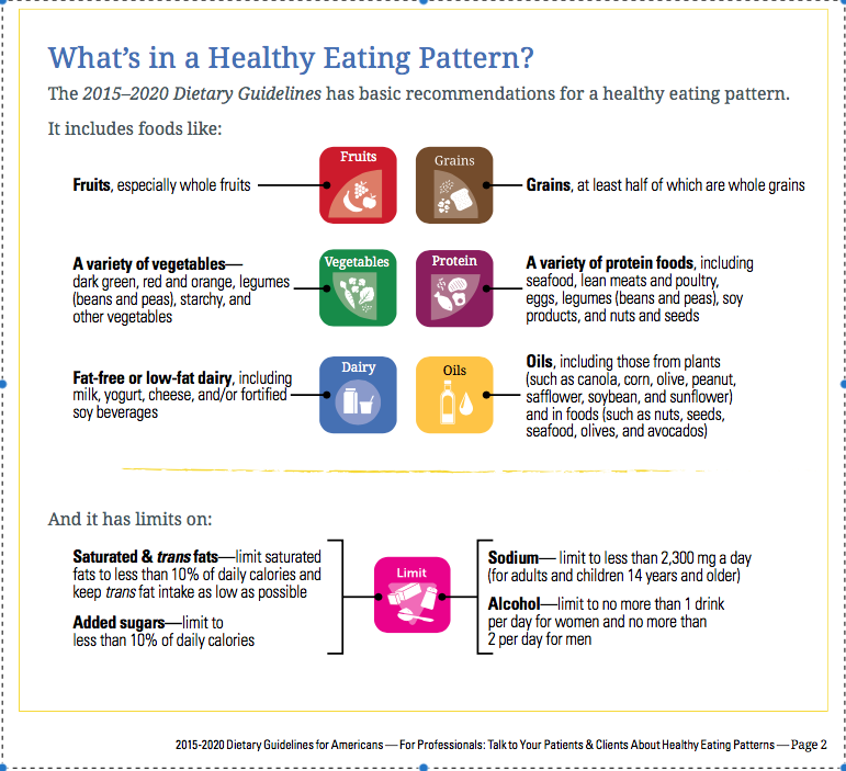 Dietary Guidelines For Americans 2015 2020 The Roving Dietitian Llc