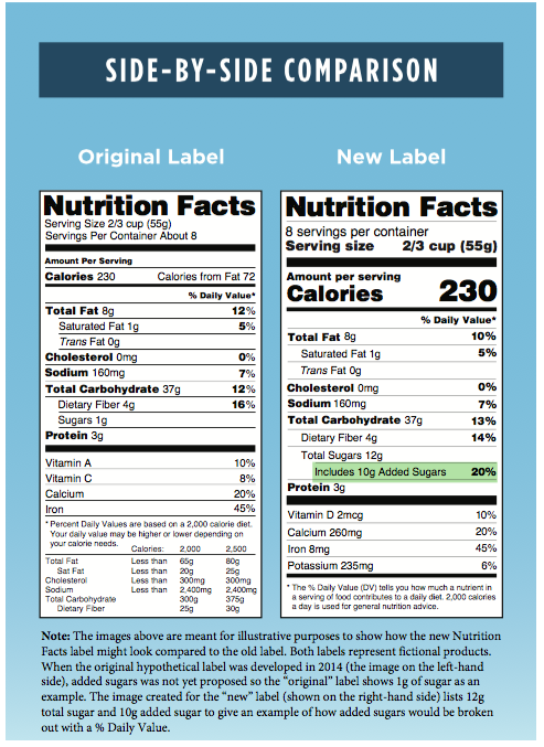 Picture Source:  http://www.fda.gov/Food/GuidanceRegulation/GuidanceDocumentsRegulatoryInformation/LabelingNutrition/ucm385663.htm#images