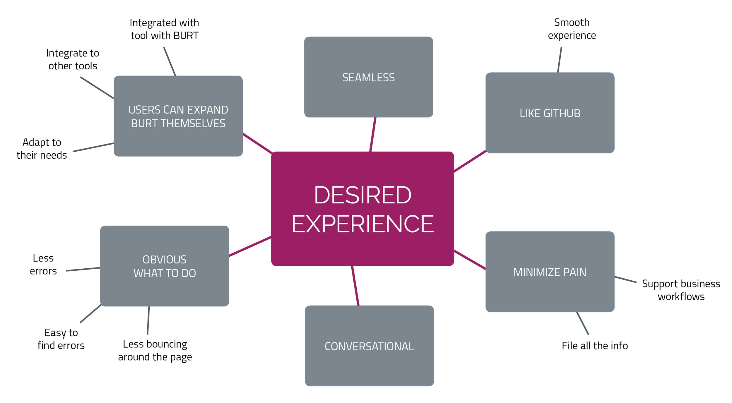 BURT design principles from client team discussion.
