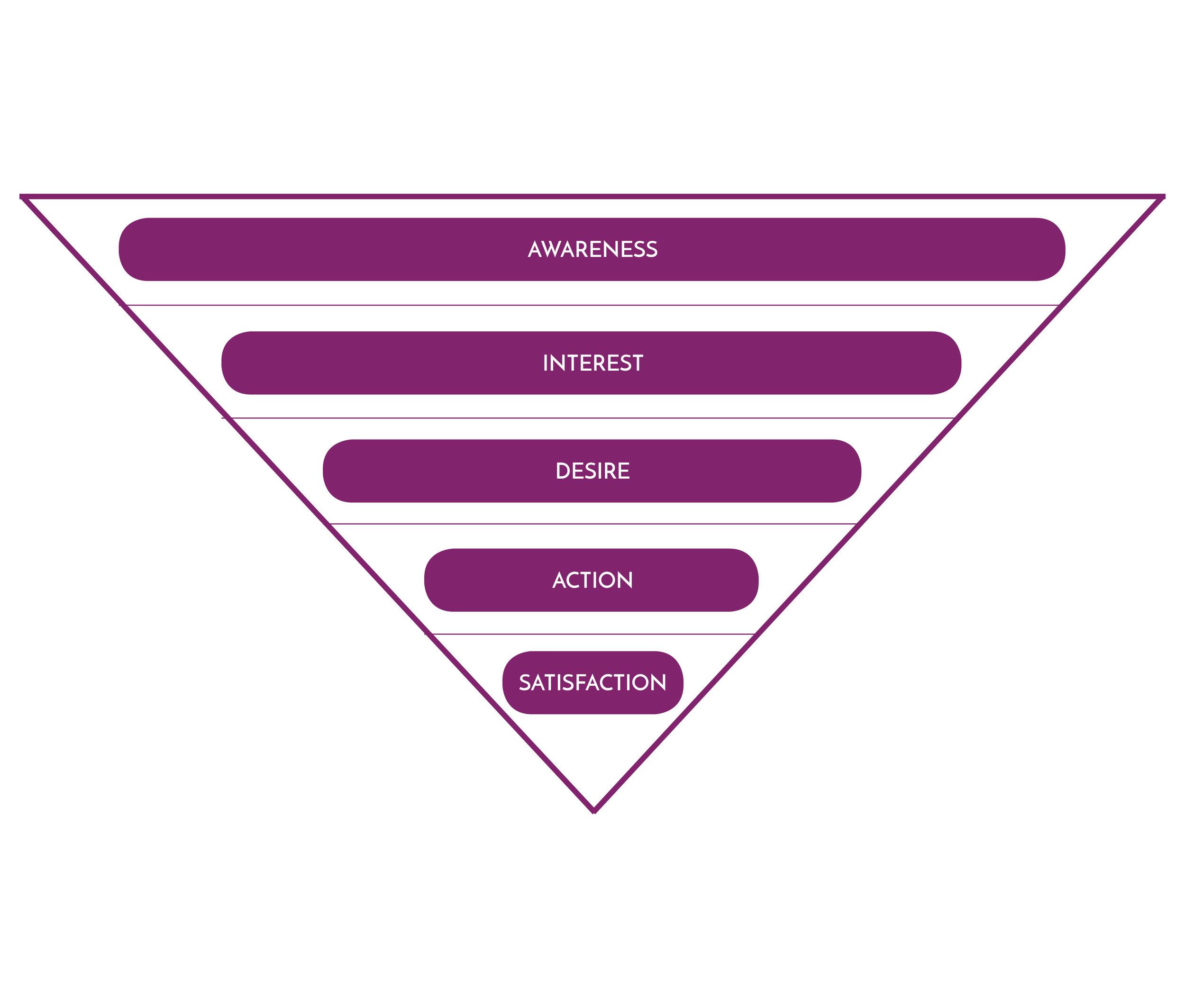 Marketing WIth Jess - Customer Journey Funel.jpg