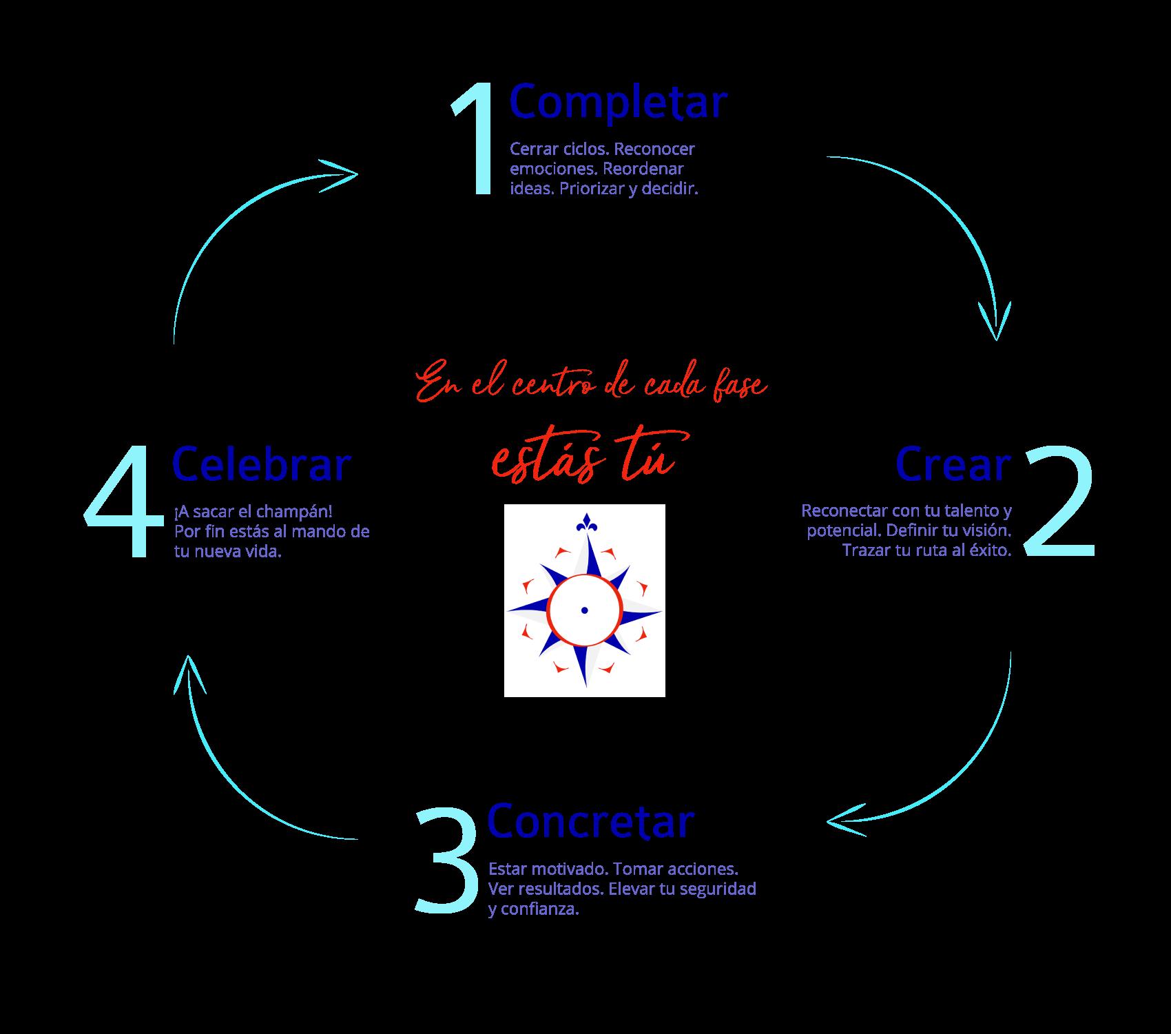 infografia metodo Cantu