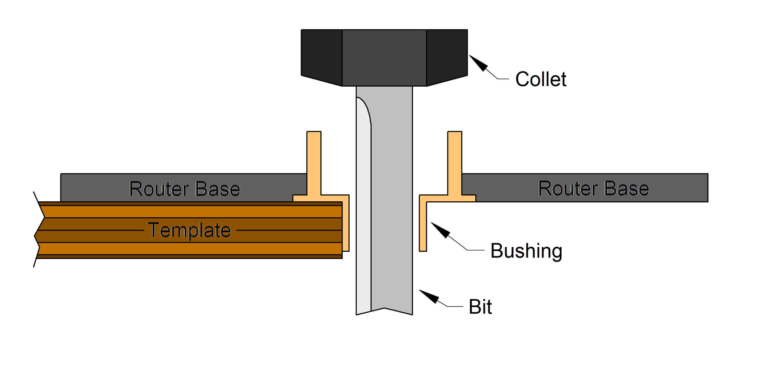 Choosing and Using Guide Bushings