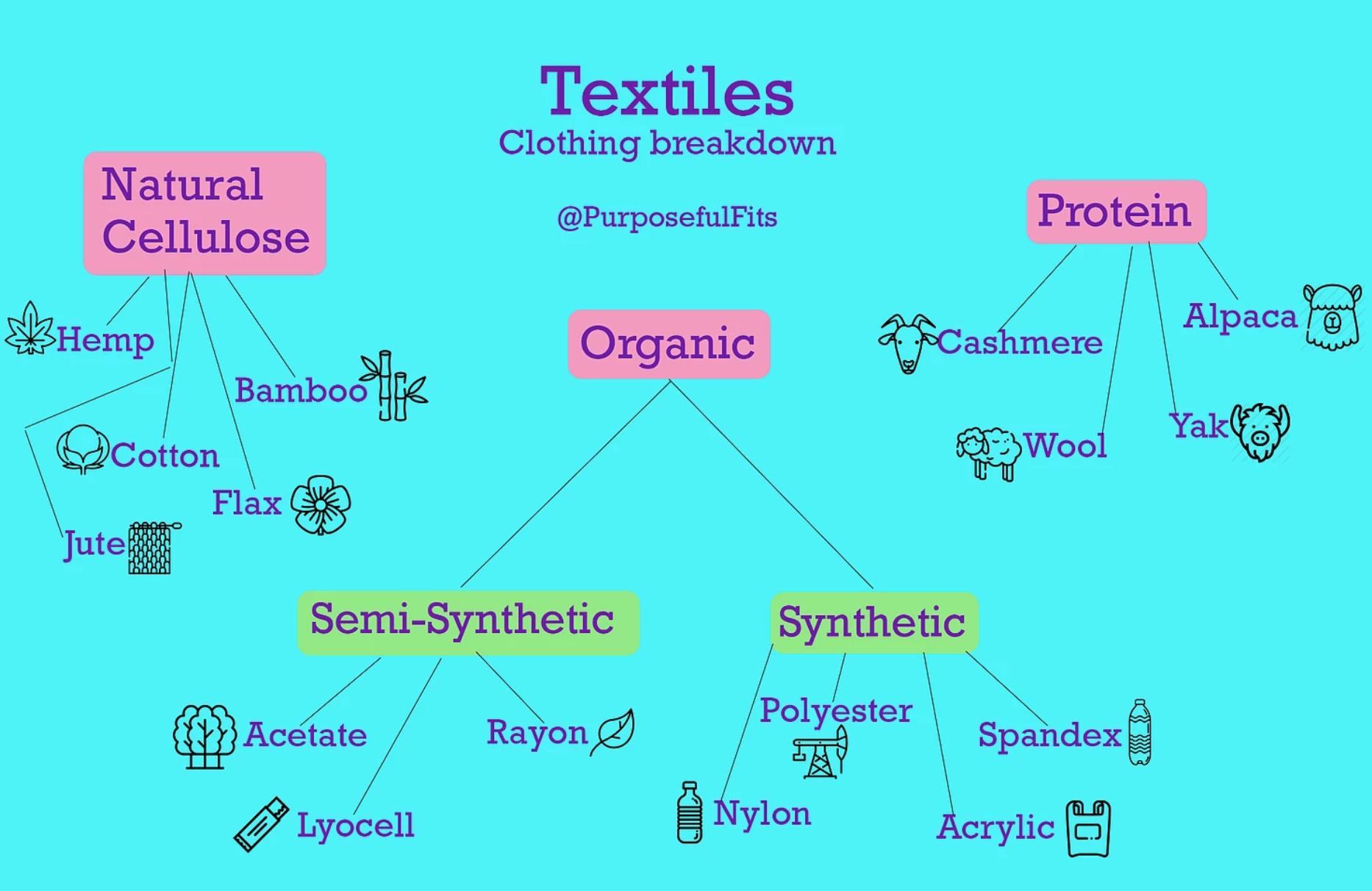Textile Breakdown