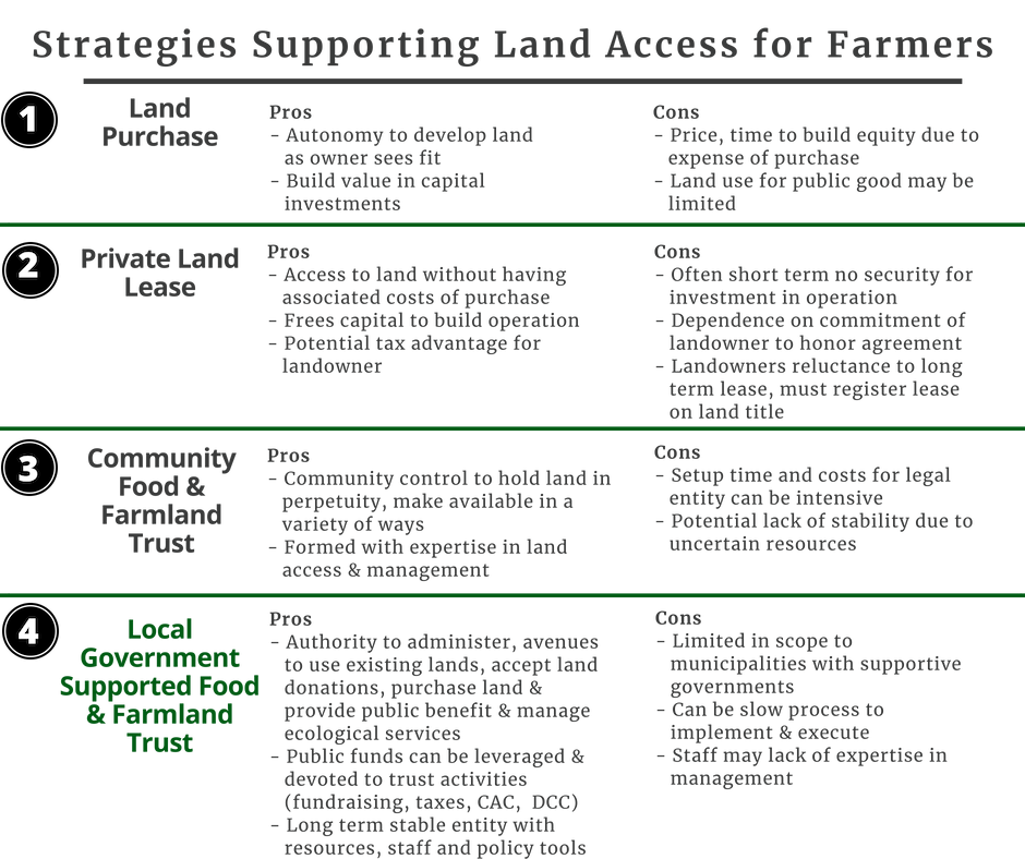 2017_CRFAIR_StrategiesSupportingLandAccess_Graphic.png