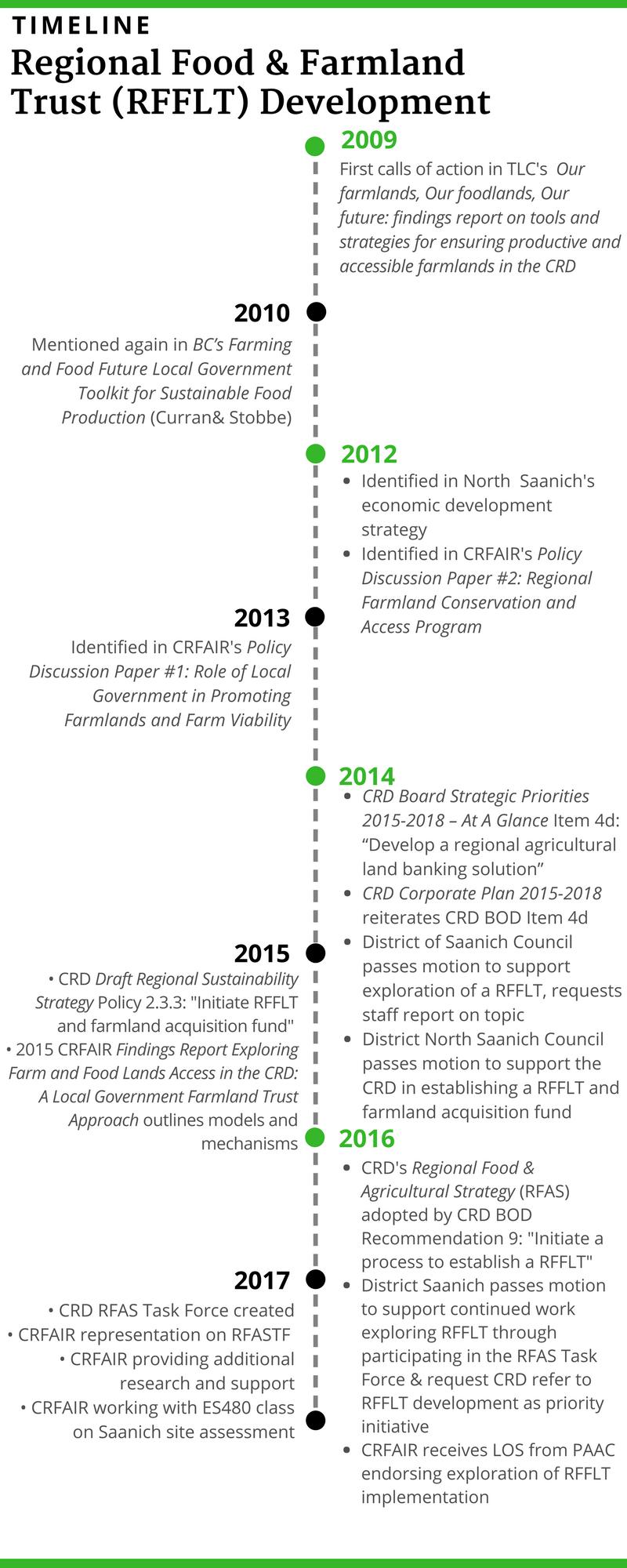 2017_CRFAIR_RFFLT_Timeline_Graphic.png