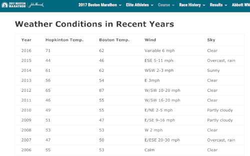 Boston Marathon Weather Conditions