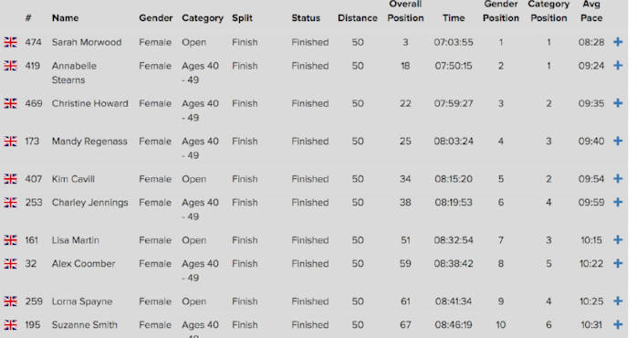 SDW 50 results