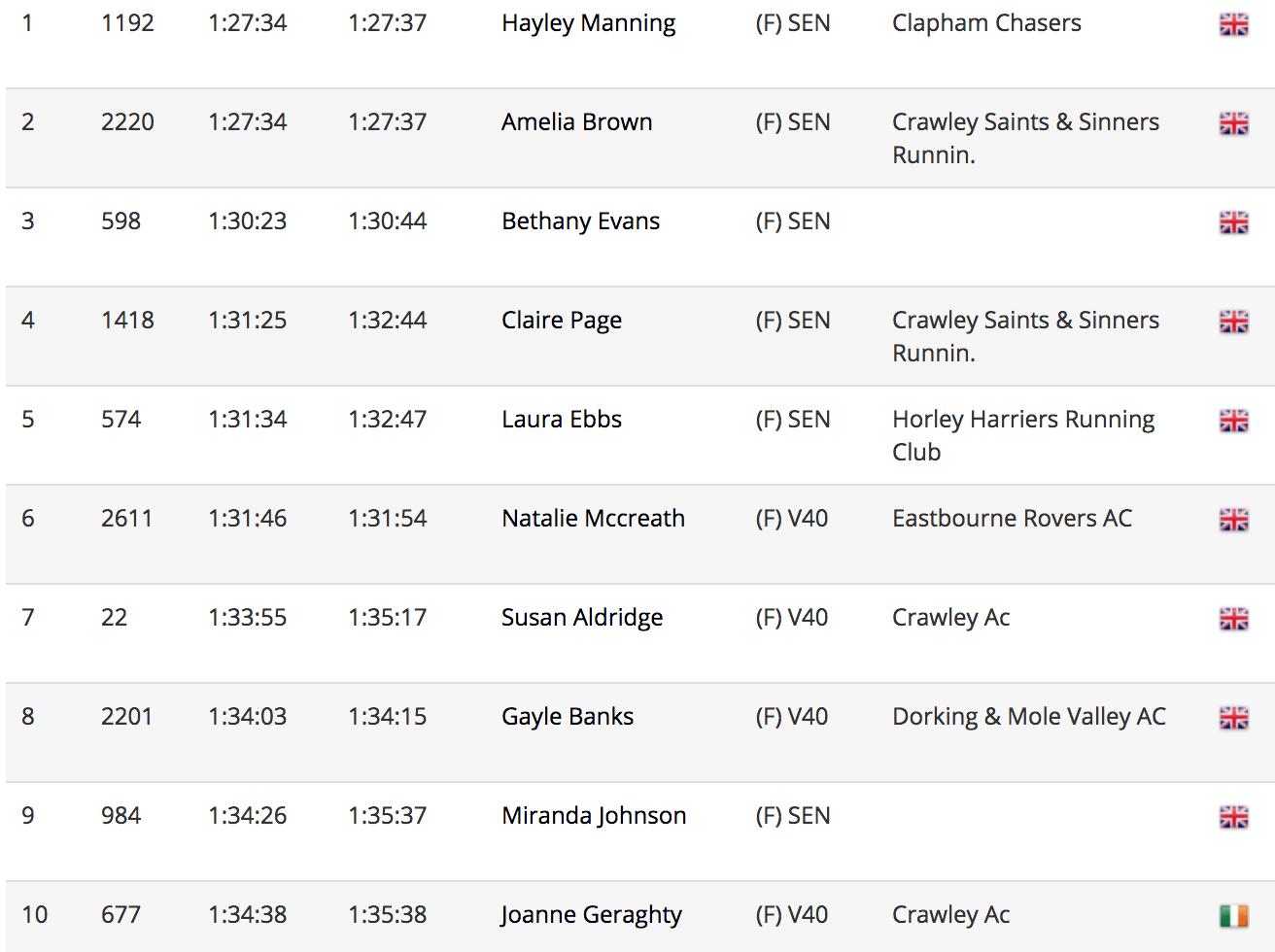 Run Gatwick Results