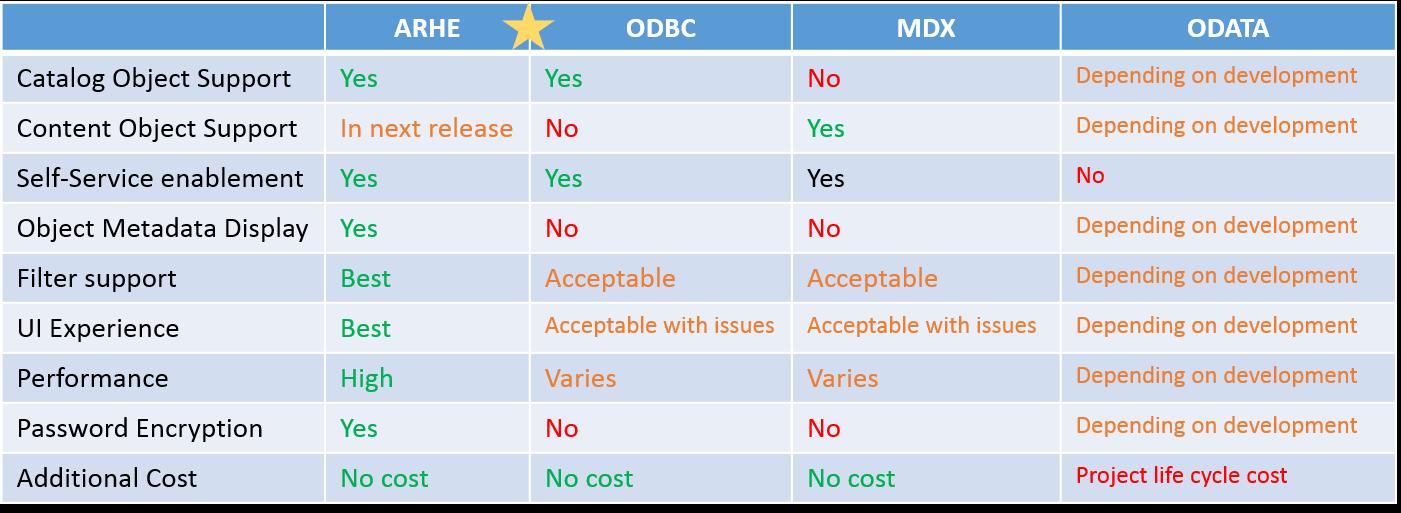 Excel_HANA_options_comparison.png