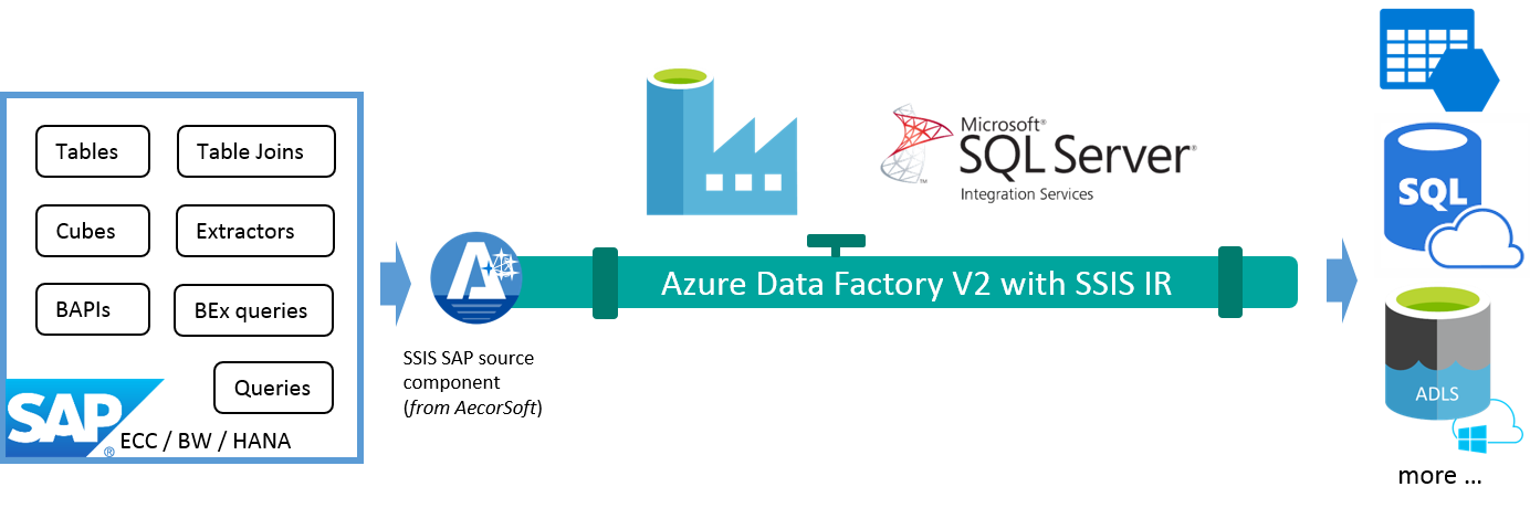 Use Azure Data Factory To Bring Sap Data To Cloud Sap Premium Certified Enterprise Sap Data Integration And Data Management Aecorsoft