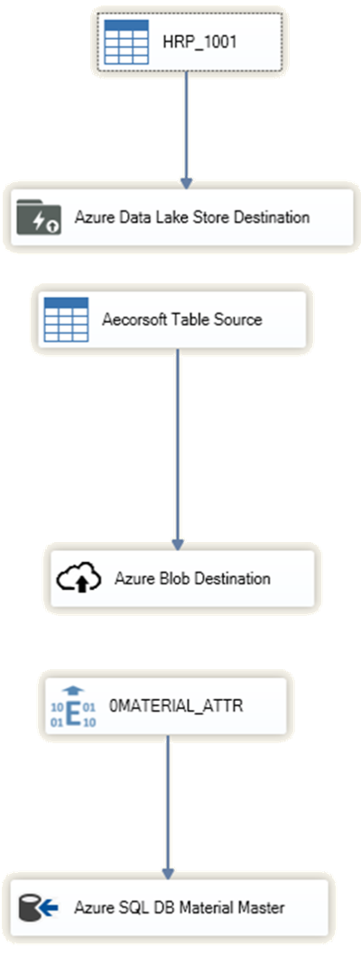 AIS Dataflow Examples.png