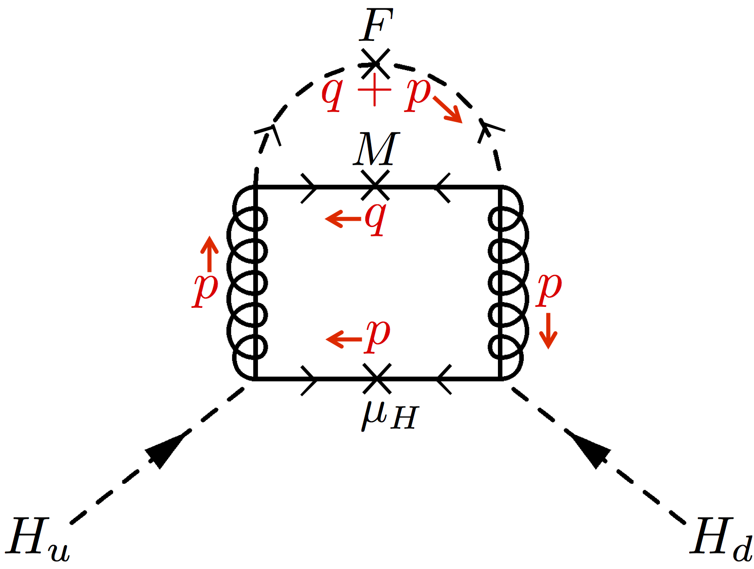 A two-loop diagram contributing to a Higgs soft mass term in auxiliary gauge mediation