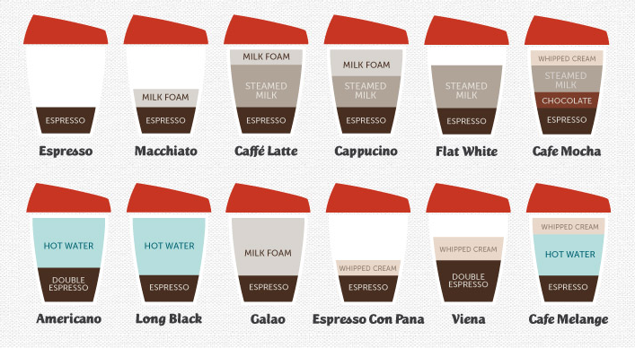 Coffee Types Wall Sticker - Image Source: http://www.carbonnomad.com/food-drink/joco-cups/