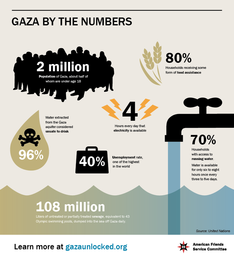 AFSC-Gaza-by-the-numbers-infographic.png