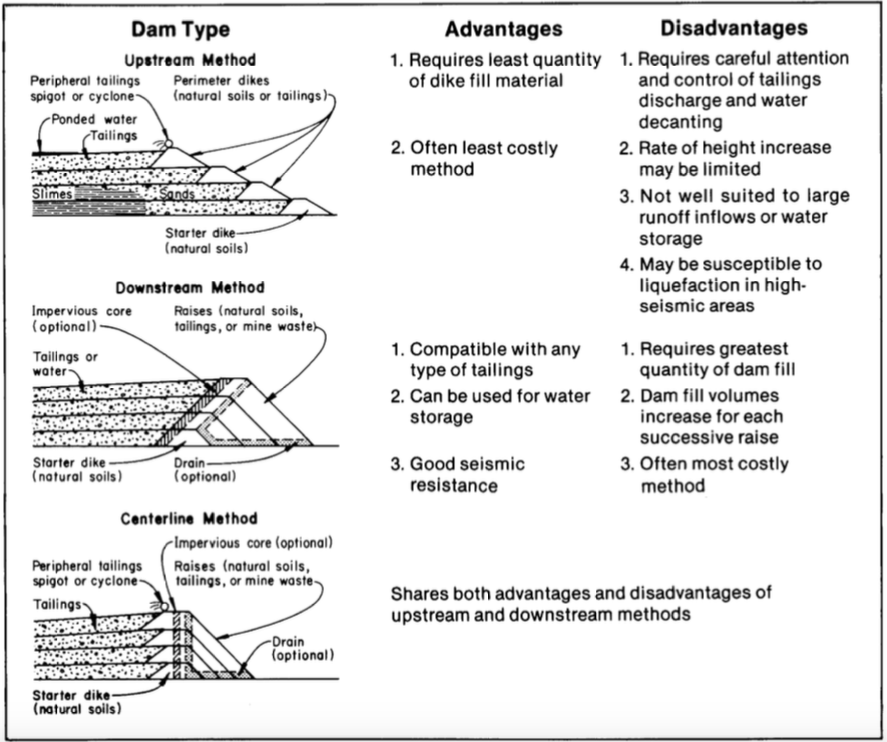 Tailings embankment construction methods (Steven G. Vick, Siting and Design of Tailings Impoundments, SME, 1981)