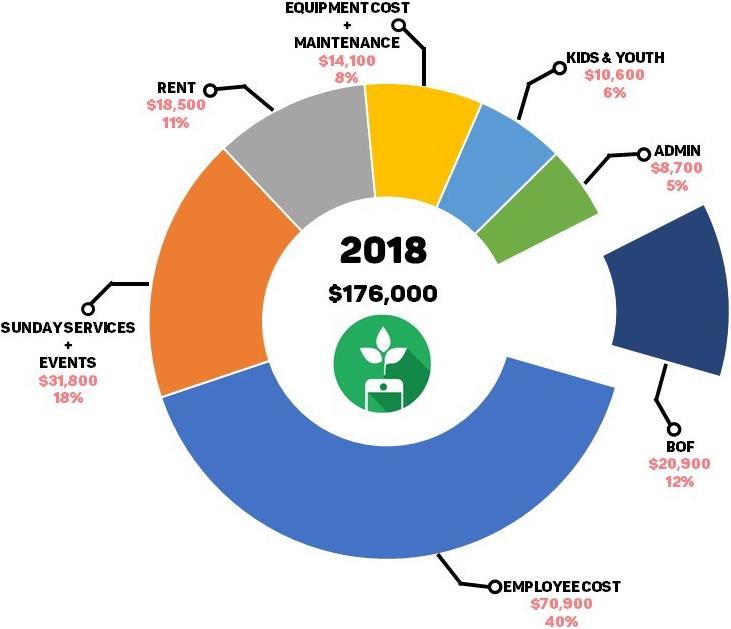 2018 Pie Graph Expenditure.jpg
