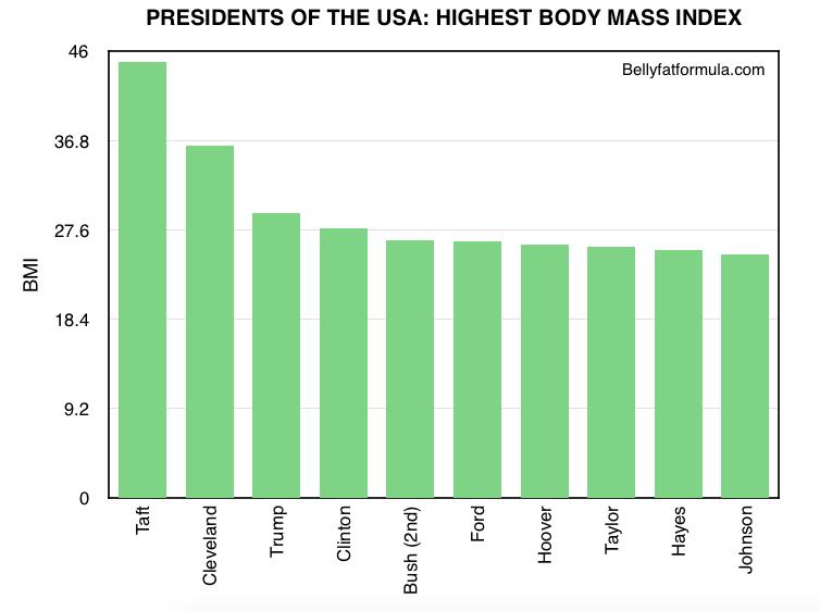 Body Mass Index of USA Presidents - Highest BMI