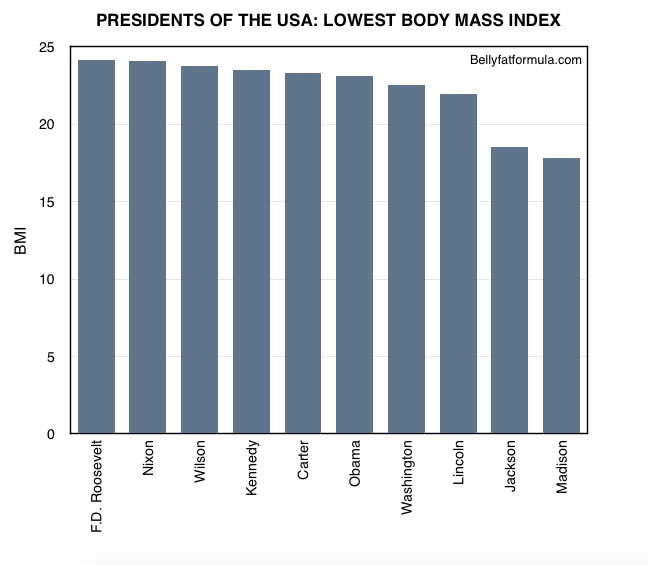 Body Mass Index of USA Presidents - Lowest BMI