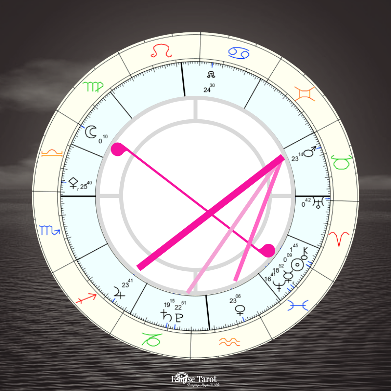 While the Equinox is a time of balance, a time when day and night are equal, there's this interesting pattern in the cosmos that reveals what I see as a sort of tilted-cross, even what appears like an anarchy symbol, with Mars (Masculine) and Venus (Feminine).