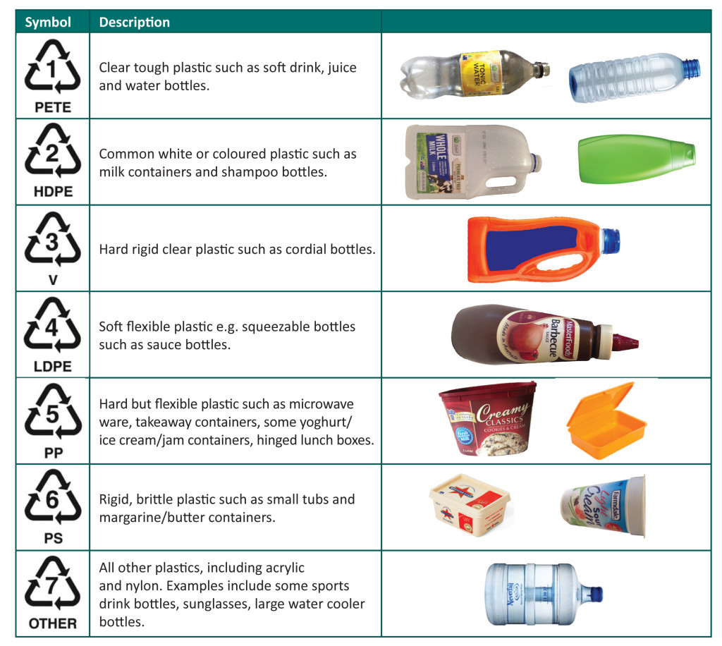 Plastic-recycling-codes-1024x916.jpg
