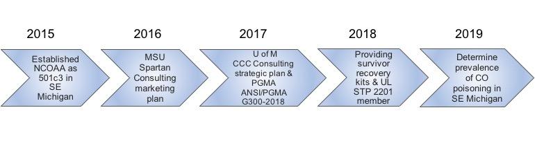 NCOAA Timeline.jpg