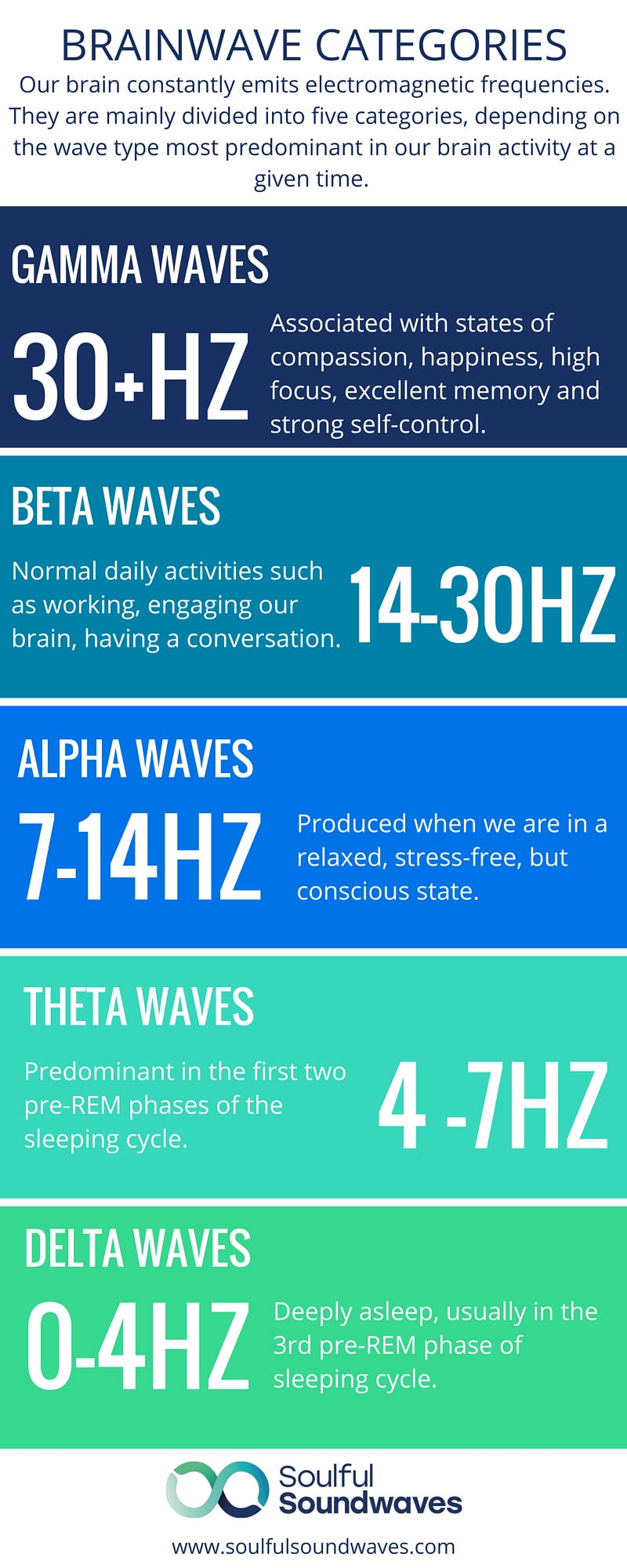 Brainwave categories