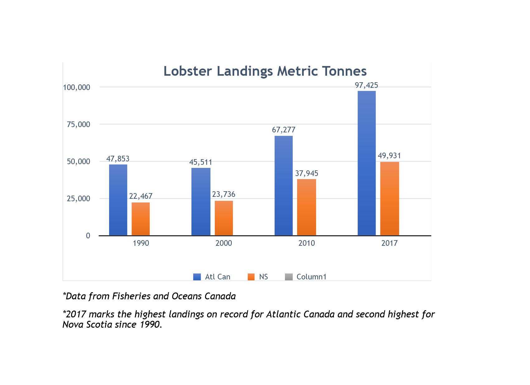 Lobster Landings - Fisheries and Oceans Canada.jpg
