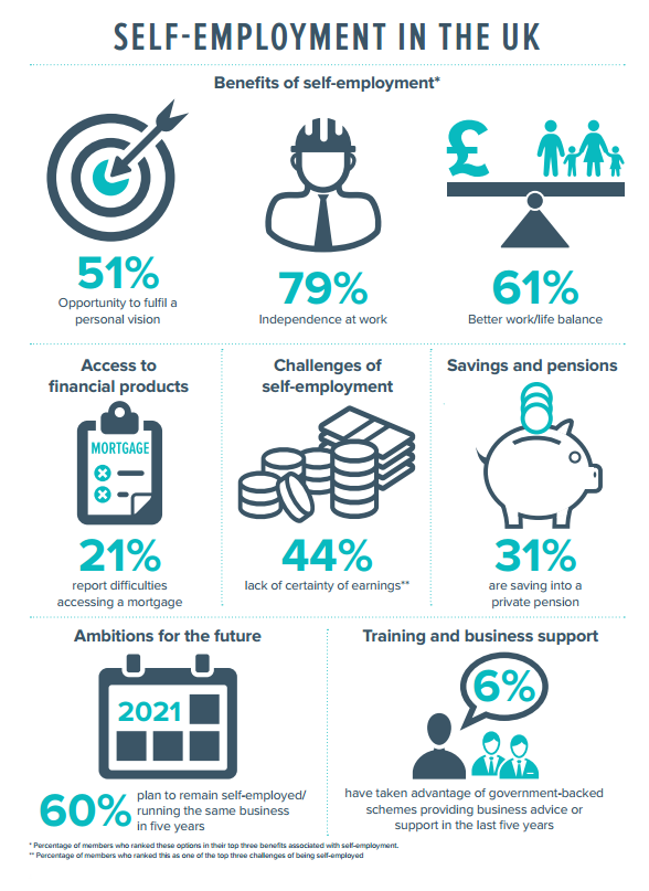 FSB Self Employment Survey Results