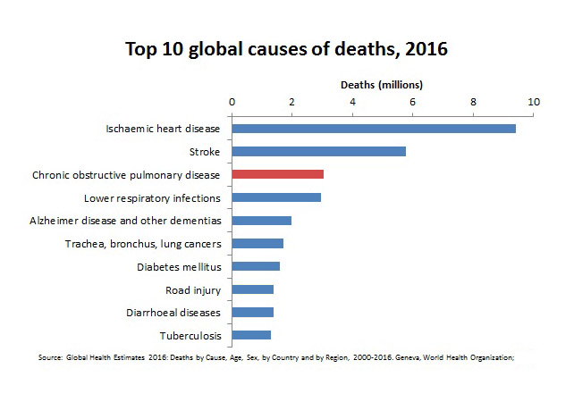 It resulted in  3.2 million  deaths in 2015 accounting for  6% of all deaths  globally. The number of deaths is projected to increase further in coming decades.    *data source